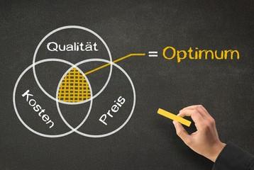 Optimum von Qualität vs. Erzeugungskosten vs. Verkaufspreis
