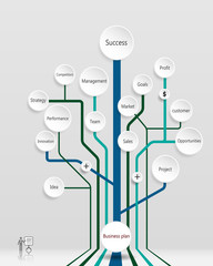 Business plan tree.Financial-Marketing Planning