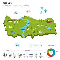 Energy industry and ecology of Turkey