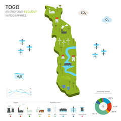 Energy industry and ecology of Togo