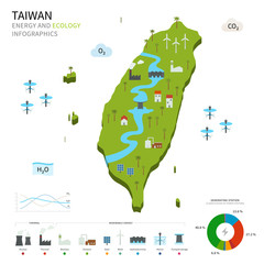 Energy industry and ecology of Taiwan