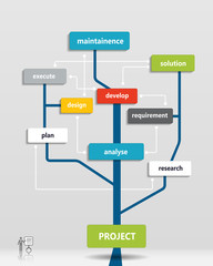 Project business plan tree.Financial -Marketing Plan