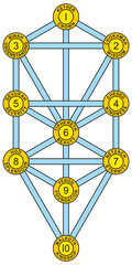 Sephirot and Tree of Life Yellow Blue
