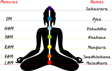 Chakras and mantras