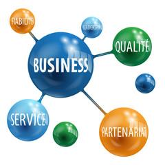Sphères « BUSINESS » (qualité service partenariat fiabilité)