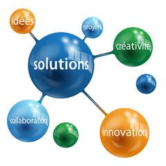 """Sphères """"SOLUTIONS"""" (idées créativité innovation équipe)"""
