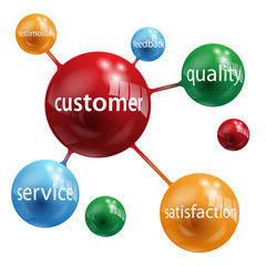 CUSTOMER Globes (quality service testimonials satisfaction)