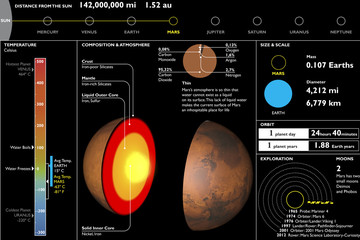 Marte, pianeta, scheda tecnica, sezione taglio
