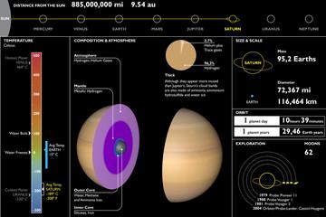 Saturno, pianeta, scheda tecnica, sezione taglio