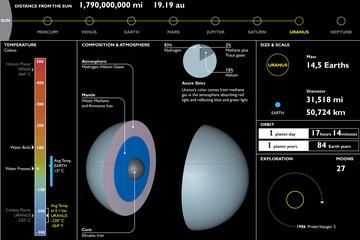 Urano, pianeta, scheda tecnica, sezione taglio
