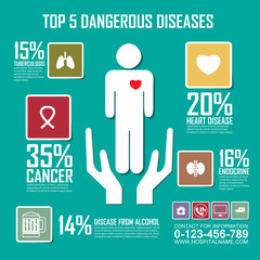 The risk of dangerous diseases,Medical, health and healthcare