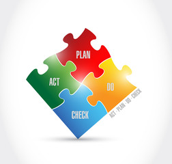 act plan do check puzzle pieces