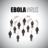 ebola epidemic concept of spreading among people - vector graphi poster