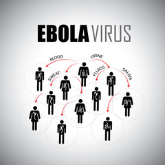 ebola epidemic concept of spreading among people - vector graphi