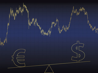 Symbols of euro and dollar on scales.