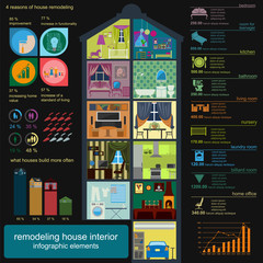 House remodeling infographic. Set interior elements for creating