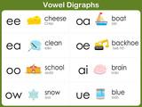 Fototapety Vowel Digraphs Worksheet for kids