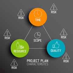 Characteristics of Project Plans - diagram