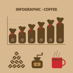 infographic with graph of production coffee beams