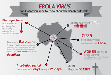 Ebola Infographics with map