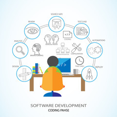 Software Development and Coding Phase