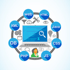 Illustration of Software Development and Coding Phase