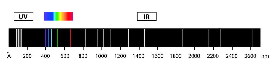 spectrum of H-atom