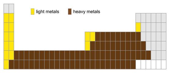 metals - light or heavy?