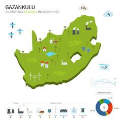 Energy industry and ecology of Gazankulu