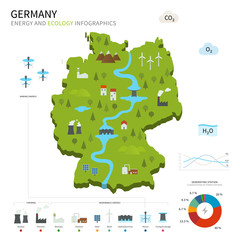 Energy industry and ecology of Germany