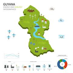 Energy industry and ecology of Guyana
