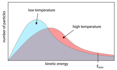 kinetic energy depends on temperature