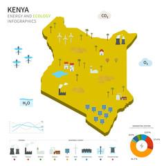 Energy industry and ecology of Kenya