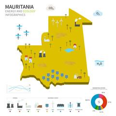 Energy industry and ecology of Mauritania