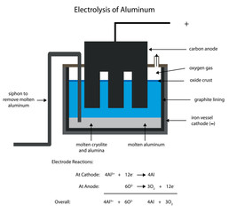 Aluminum smelting by electrolysis. US spelling