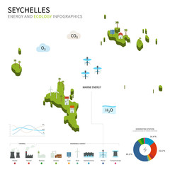 Energy industry and ecology of Seychelles