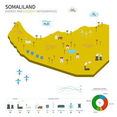 Energy industry and ecology of Somaliland