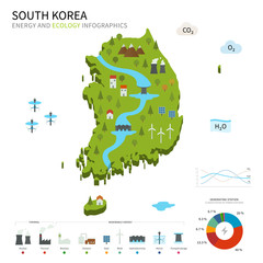 Energy industry and ecology of South Korea