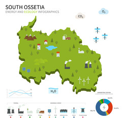 Energy industry and ecology of South Ossetia