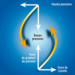 Tempêtes - Circulation des masses d'air 3
