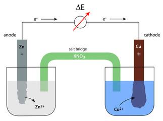 galvanic cell - Daniell element