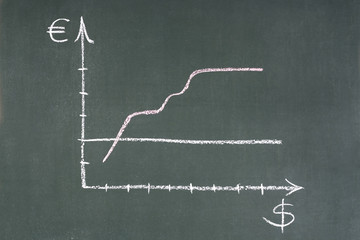 Blackboard with a graph showing a rate of growth