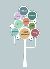 Project management business plan tree