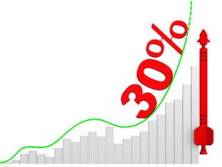 График роста 30%