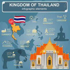 Thailand  infographics, statistical data, sights.