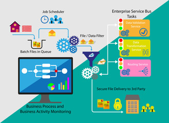 Concept of Business process and Business activity monitoring
