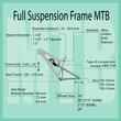 Infographic: Characteristics of Full Suspension Frame MTB.