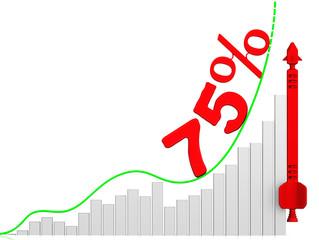График роста 75%