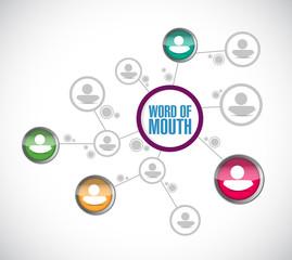 word of mouth diagram network illustration design