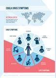 Ebola virus symptoms poster
